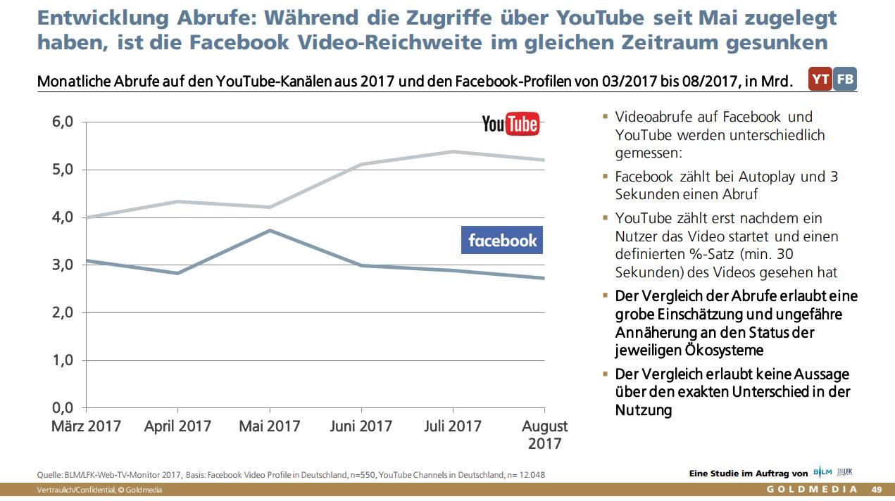 Neue YouTube Trends: YouTube gewinnt gegen Facebook