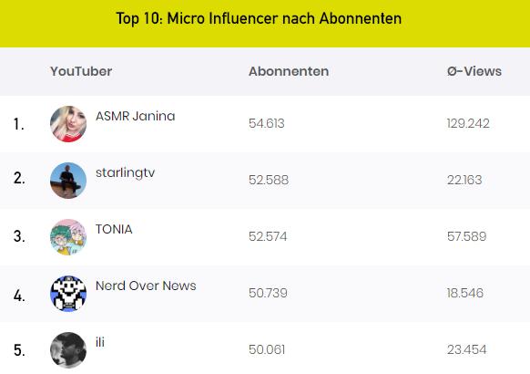 Aufgepasst: Diese Micro Influencer könnten mal ganz groß rauskommen – YouTuber Ranking