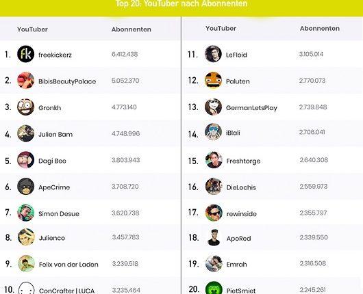 Das sind wirklich die relevantesten Influencer auf YouTube in Deutschland – YouTuber Ranking