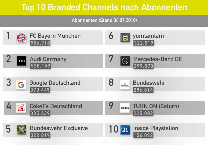 YouTube für Unternehmen: Brand Channels mit dem meisten Abonnenten