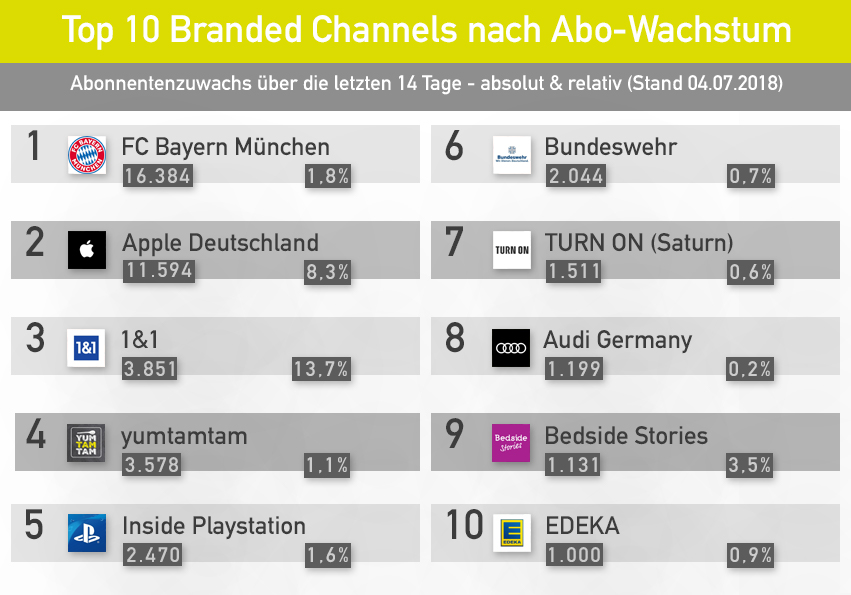 YouTube für Unternehmen: Brand Channels mit dem größten Abonnenten-Wachstum