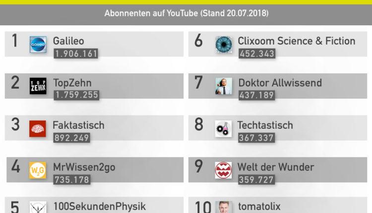 Top 10 der größten Wissen Channels auf YouTube – YouTube Ranking