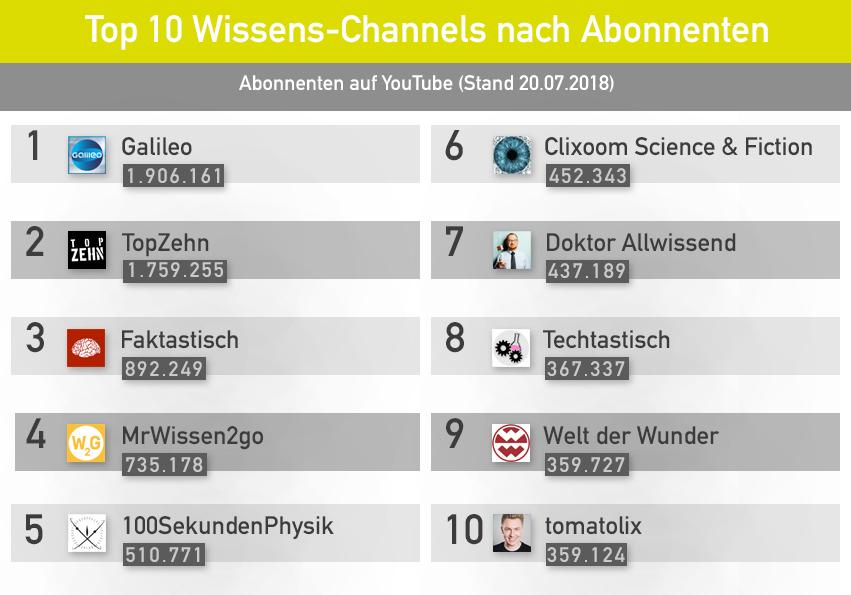 Ranking Abonnenten: Wissen YouTube