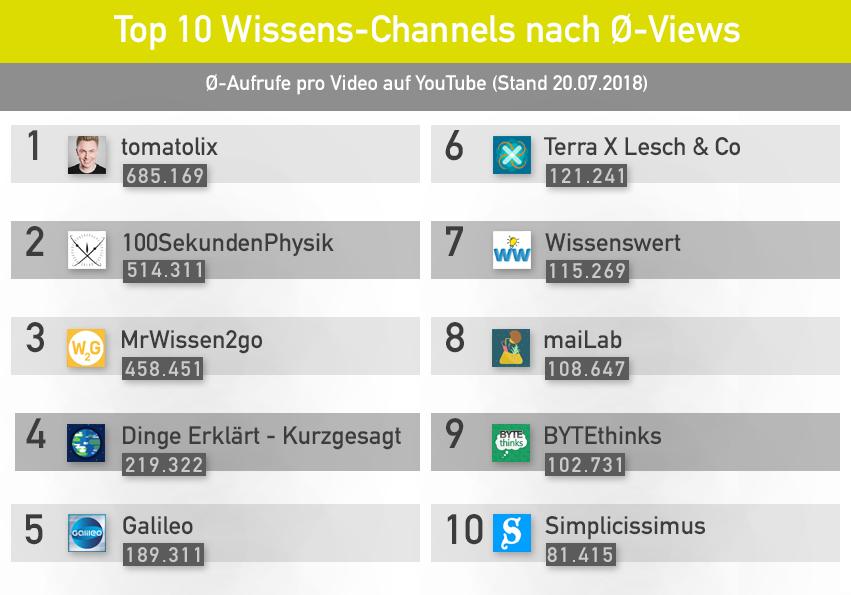 Ranking Aufrufe: Wissen YouTube