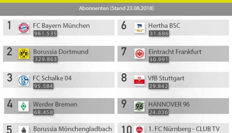 1. Bundesliga: Top 10 YouTube Kanäle – YouTube Ranking
