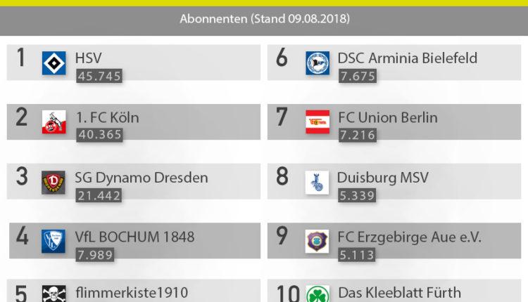 Top 10 YouTube Kanäle der 2. Bundesliga – YouTube Ranking