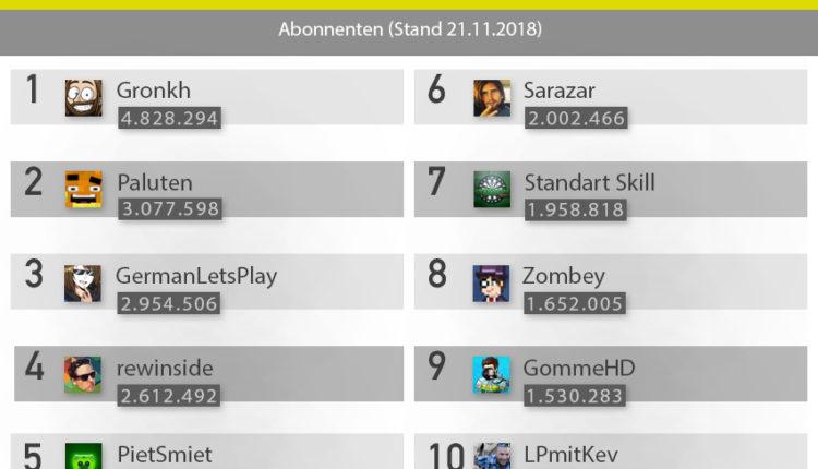 Top 10 Gaming Kanäle – YouTube Ranking