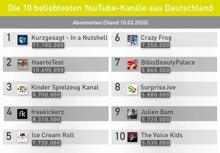 Youtube Kanal Statistiken